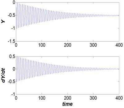 Dam gate behavior (Vr=5, s/d= 0.5  and η= 25), steady non-oscillation behavior