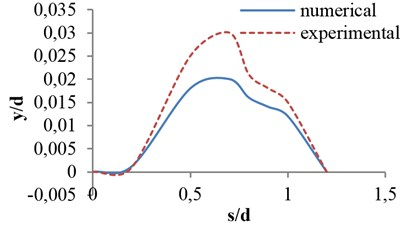 Effects of opening ratio on vibrational amplitude in Vr=4 for flat valve