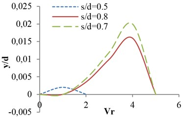 Effects of dimensionless parameters on vibrational amplitude for flat valve