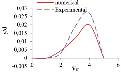 Effects of reduced velocity on vibrational amplitude in critical opening ratio s/d= 0.7,  for flat valve