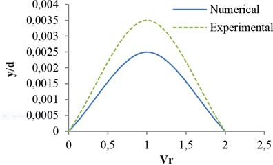 Effects of reduced velocity on vibrational amplitude in opening ratio s/d= 0.5, for flat valve