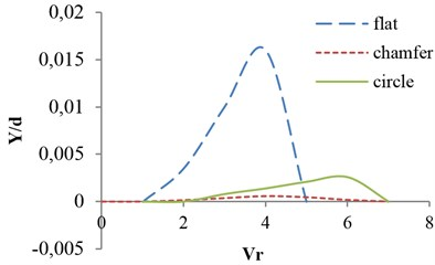Effects of valve shape on vibrational amplitude in opening ratio s/d= 0.8