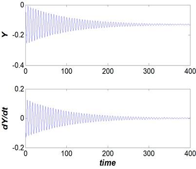 Dam gate behavior (Vr=2.5, s/d= 0.1  and η= 25), steady non-oscillation behavior