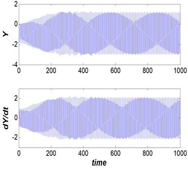 Dam gate behavior (Vr=2.5, s/d= 0.5  and η= 25), steady vibrational (periodic) behavior