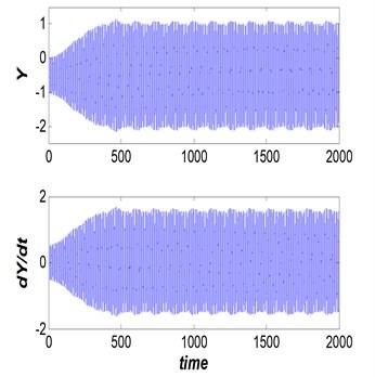 Dam gate behavior (Vr=2.5, s/d=0.5  and η= 20), steady non-periodic behavior