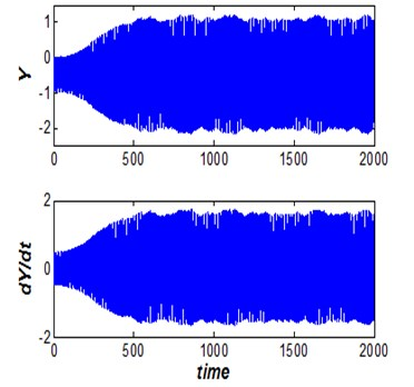 Dam gate behavior (Vr=2.5, s/d= 0.5  and η= 19.5), steady non-periodic behavior