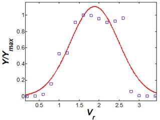 Vibrational amplitude versus reduced  velocity (s/d= 0.5 and η= 25)