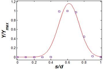 Vibrational amplitude versus geometry coefficient (Vr=2.5 and η= 25)