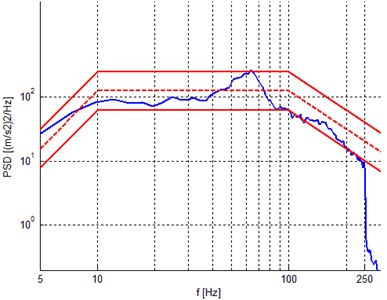 Prescribed power density spectrum and test results