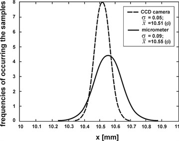 The results of experiment for CCD camera (dashed line) and micrometer (solid line)