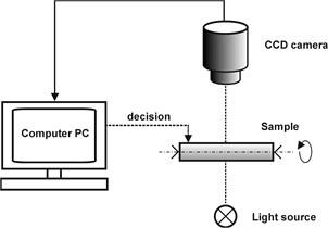 Measurement scheme – CCD camera
