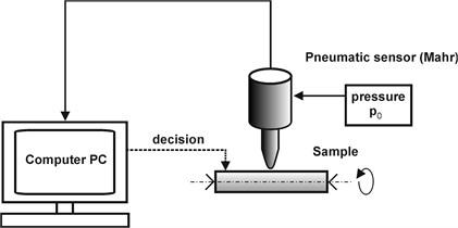 Measurement scheme – pneumatic  sensor (Mahr)