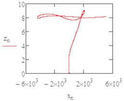 The flight path in (x, z) plan b1=0.05
