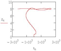 The flight path in (x, z) plan b1= 0.1
