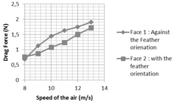 Graph that illustrates the result of the measurements performed on the wing
