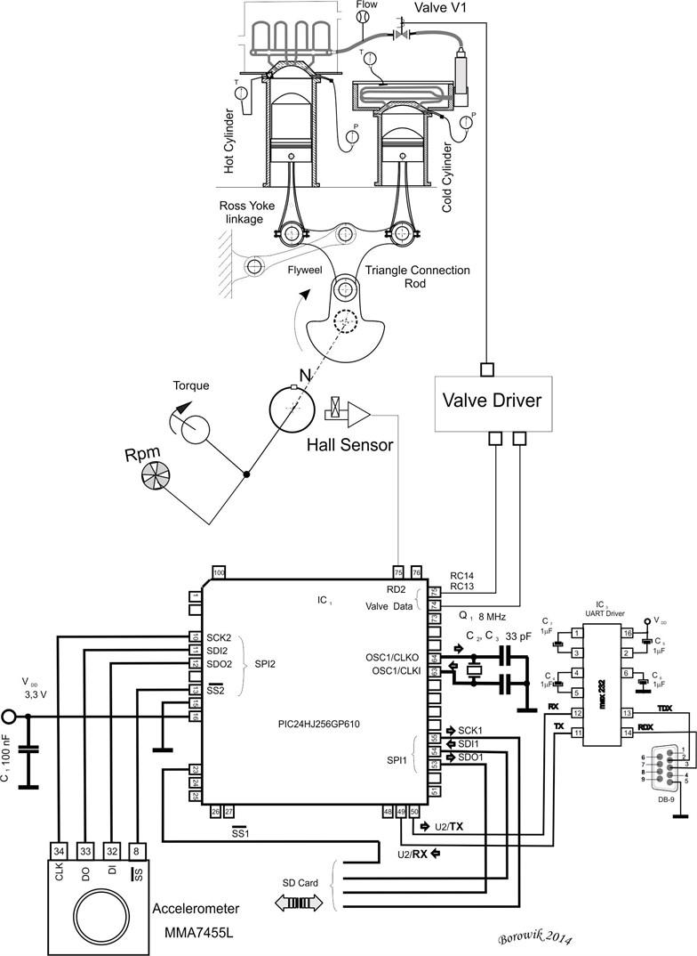 Accelerometer sensor connected via SPI protocol to the microcontroller