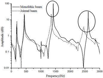 FFT response amplitude of the jointed beam and the monolithic beam