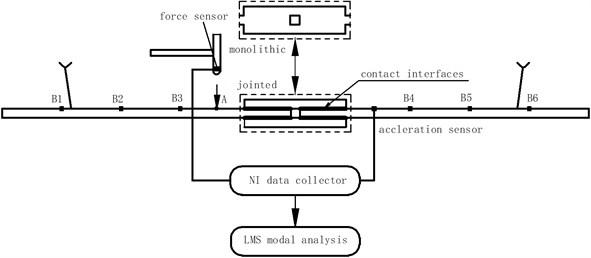 The profile of modal analysis testing