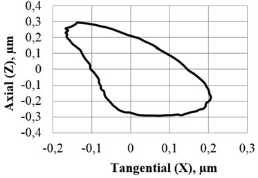 Dynamic properties of high resolution rotary table based on ultrasonic standing waves: a) amplitude-frequency characteristics with respect to tangential (1) and axial (2) direction;  b) trajectory (axial vs tangential) of 2D vibrations of unitary (singular) point  (applied voltage – 70 V, excitation frequency – 124 kHz)