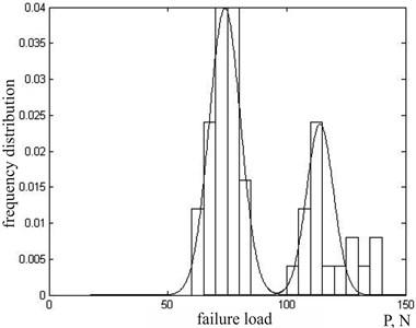 Distribution of destructive loads in ceramic resistors OMLT-0.125