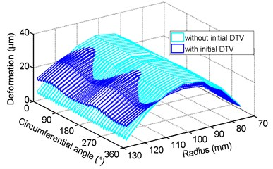 The distribution of disc thickness variation caused by thermo-mechanical coupling