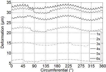 Thickness variation caused by thermo-mechanical coupling at different time