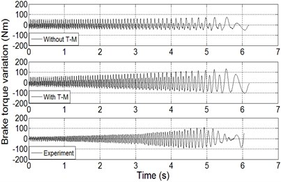 The comparison between simulation results and experiment results in time domain