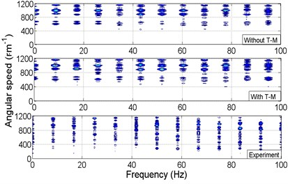The comparison between simulation results and experiment results in frequency domain
