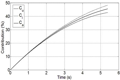 The contributions of thermo-mechanical coupling on brake judder