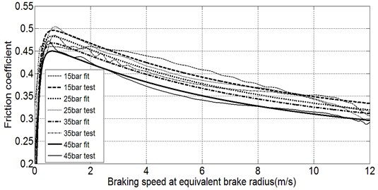 Friction coefficient of a disc brake