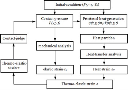 The analysis progress of thermo-mechanical coupling of disc brake