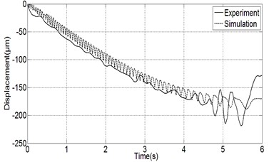 The comparison between simulation results and experiment results