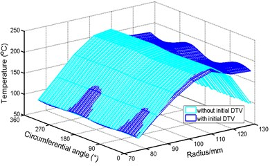 The temperature distribution of disc outer surface
