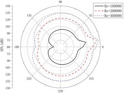 Directivity pattern of near-field sound pressure