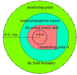 Arrangement of the boundary of sound  field grids