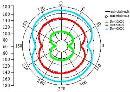 Directivity pattern of far-field sound pressure under non-compact Green's boundary condition