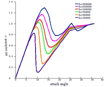 Lift coefficients under different attack angles