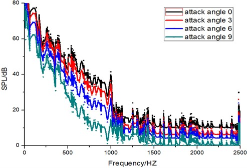Sound pressure spectrogram at monitoring points
