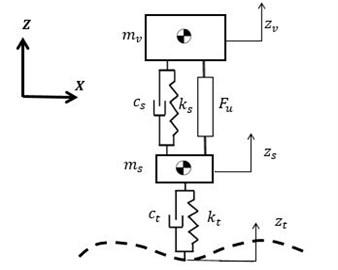 Scheme of the model of a quarter car suspension system