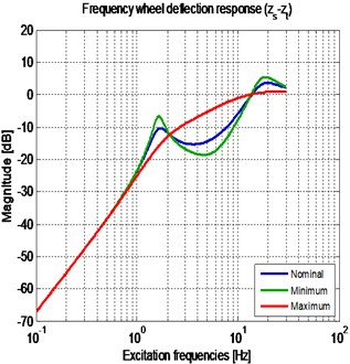 Frequency response of the passive vehicle suspension, for three different cs:  a) sprung mass vertical position; b) wheel deflection