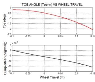 Suspension system mathematical abstraction a) suspension system numerical model;  b) suspension toe angle and bump-steer vs. wheel travel