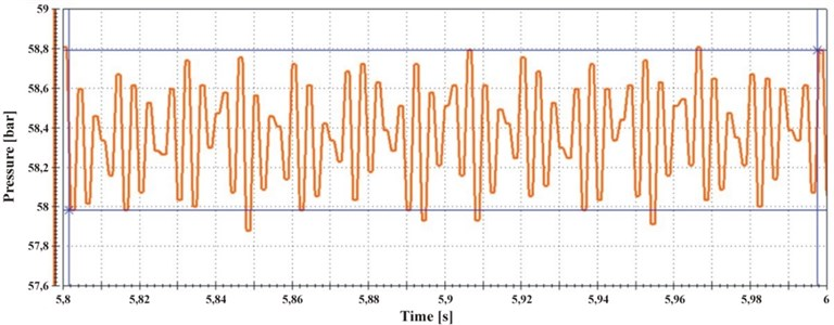 Pressure pulsation with the maximum discharge  of the pump and pumping pressure equals: a) 60 [bar], b) 120 [bar]