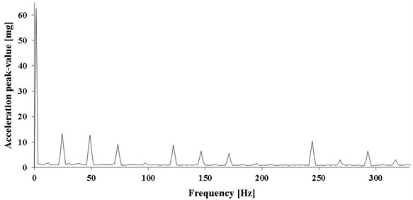 Spectrum of vibration acceleration in axial direction – pump operating in stand-by mode