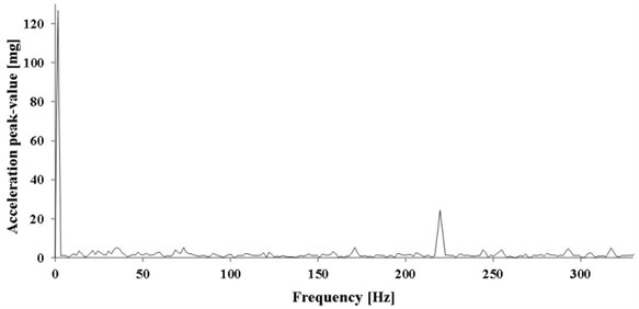 Spectrum of vibration acceleration in radial direction – pump operating in stand-by mode
