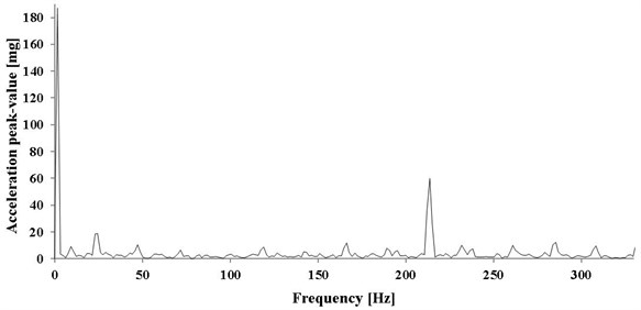 Spectrum of vibration acceleration in axial direction – pump operating  with maximum discharge and pumping pressure of 120 bar