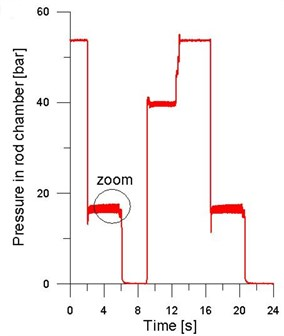 The exemplary course of pressure in the piston chamber of tested actuator:  a) the course of a full cycle, b) enlarged section of the course (linefeed of the actuator) [10]