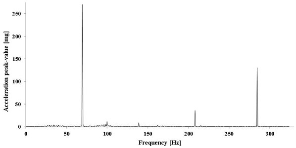 Spectrum of axial acceleration of rod for 4 variant of Dither's parameters