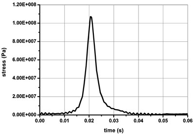 The stress-time response curve  of node 309