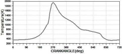 The transient gas temperature