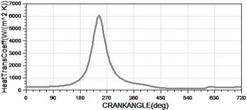 The transient heat transfer coefficient